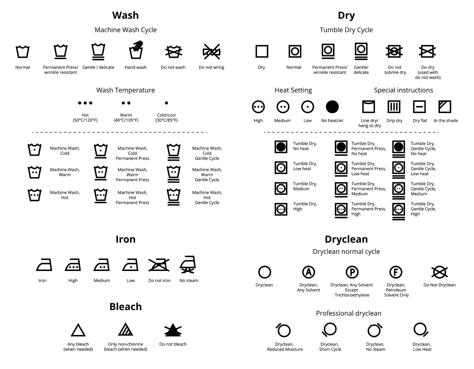 What Laundry Symbols Mean Laundry Equipment In Greensboro Nc